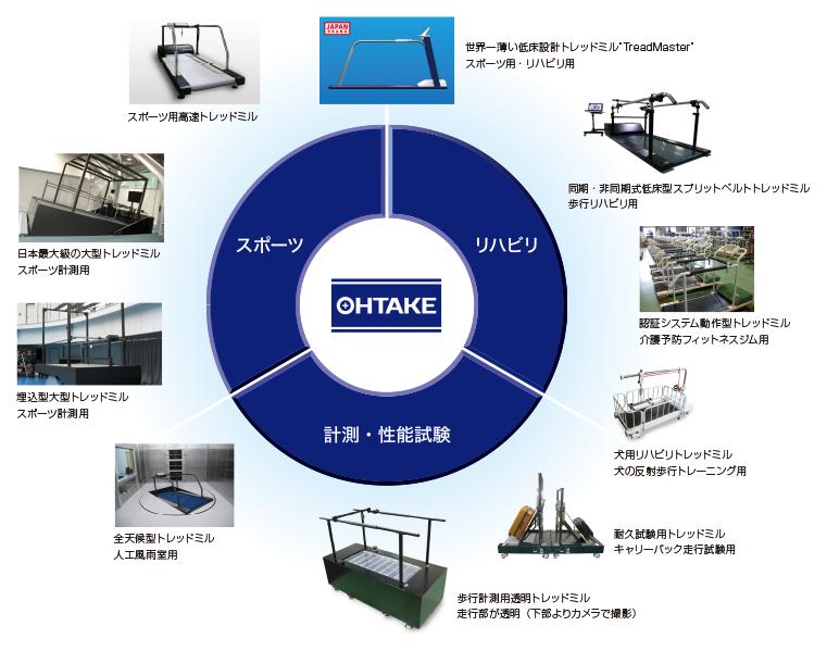 OHTAKE Treadmill は目的・用途別に 幅広く愛用されています。