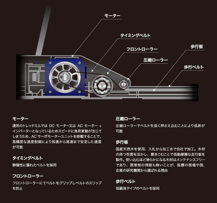 HPデザイン_TreadMill_実績紹介A-3